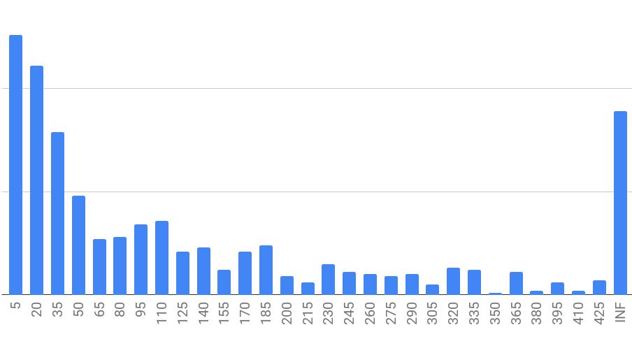 Feature lifetime distribution