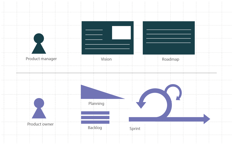illustration of agile elements